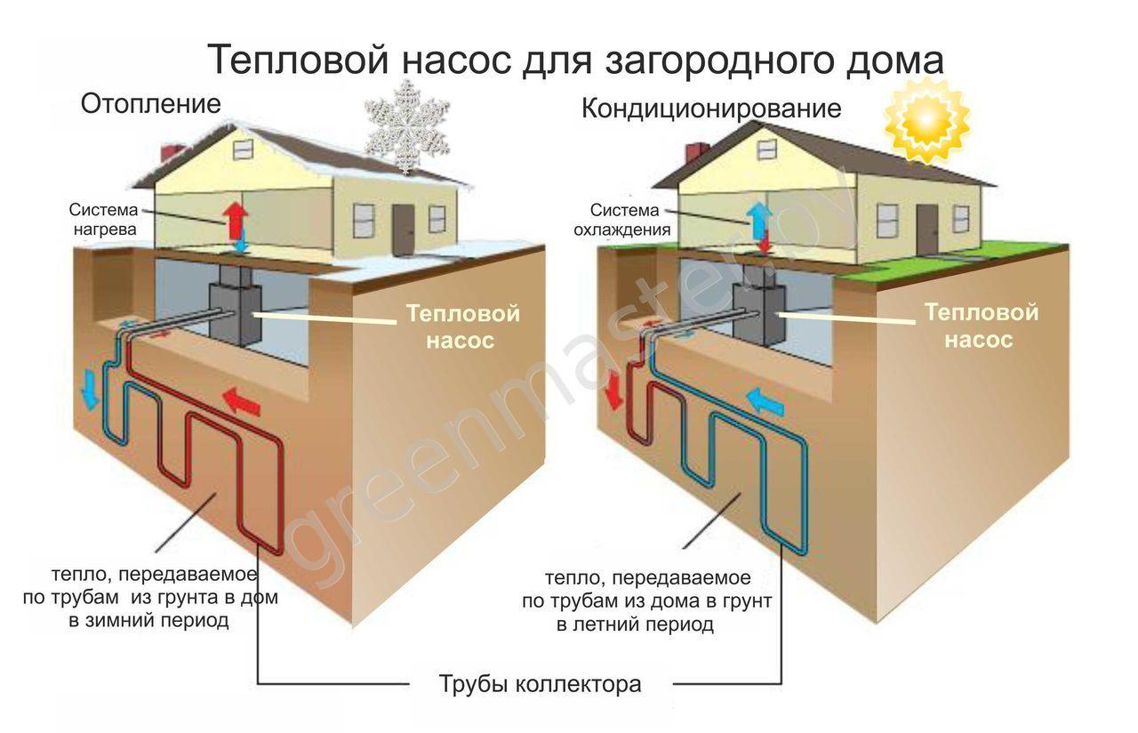 Тепловой насос своими руками: система для отопления дома 18