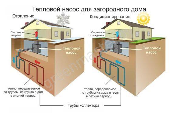 Тепло из земли для отопления дома своими  72