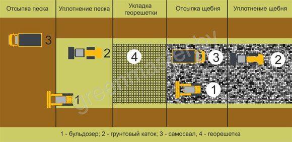 Геосетка-в-дорожном-строительстве