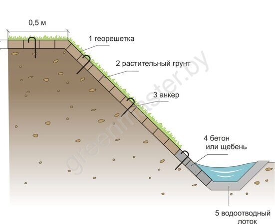 Монтаж-георешетки